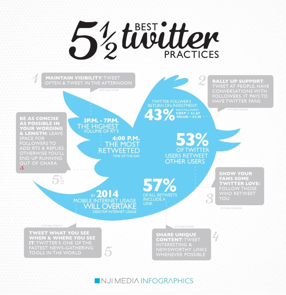Best Twitter Practices In 2012