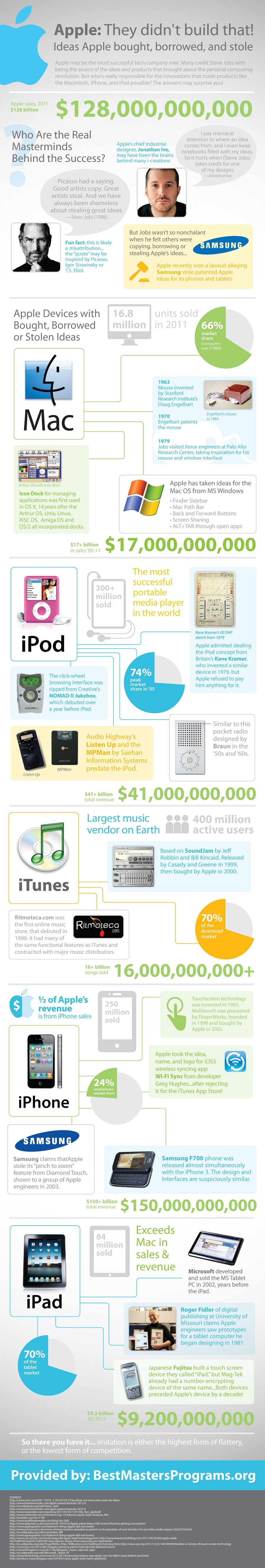 Stolen Ideas: Apple Didn't Build That [INFOGRAPHIC]