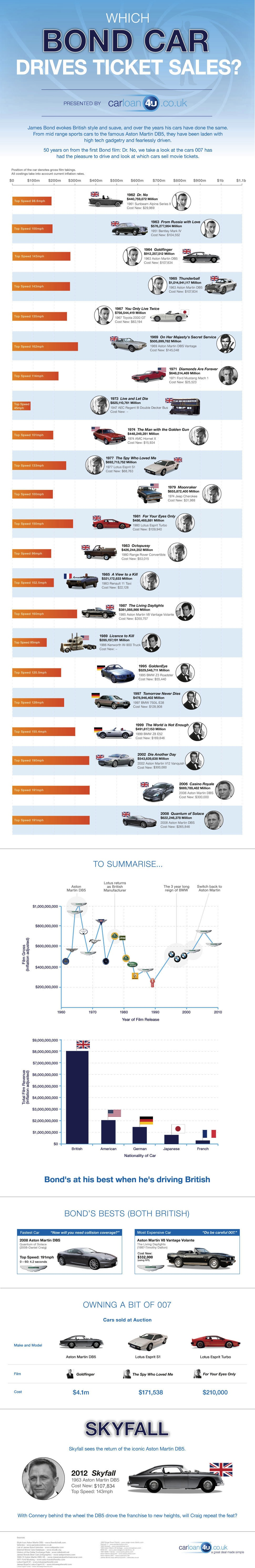 James Bond: All His Awesome Cars [INFOGRAPHIC]